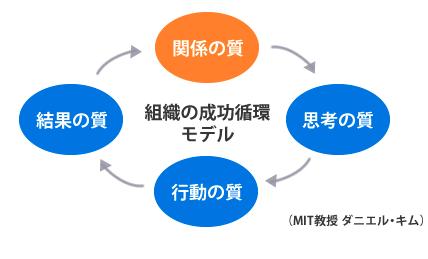 組織の成功循環モデル