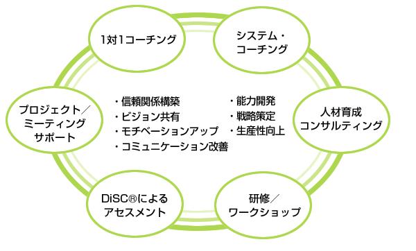 組織開発のサービスと効果