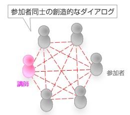 参加者同士の創造的なダイアログ